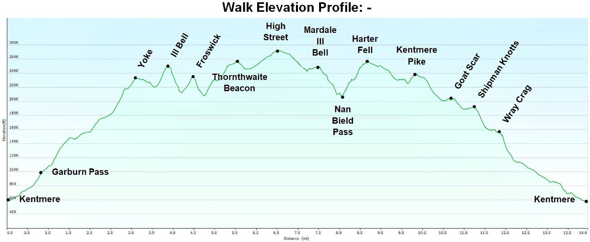 #Walk Elevation Profile1.jpg