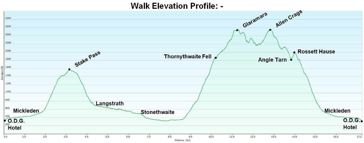 # Walk Elevation Profile.jpg